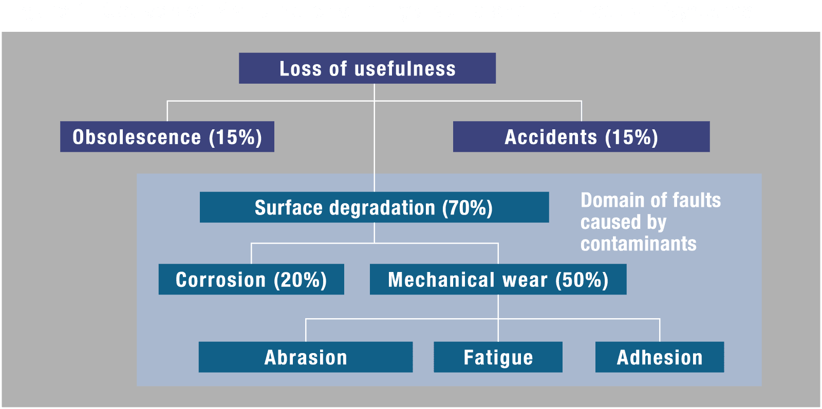 Figure 1) Causes of Malfunctions in Hydraulic and Lubrication Systems