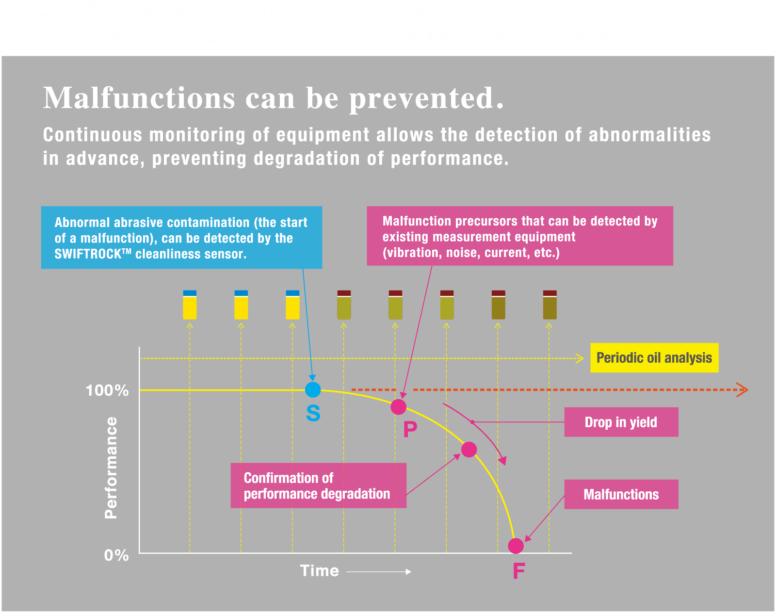 Figure 2) Early Detection of Abnormalities through the Continuous Monitoring of Abrasive contamination in Fluid